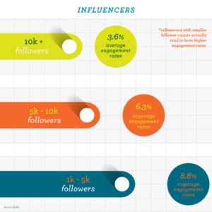 Micro influencer infographic